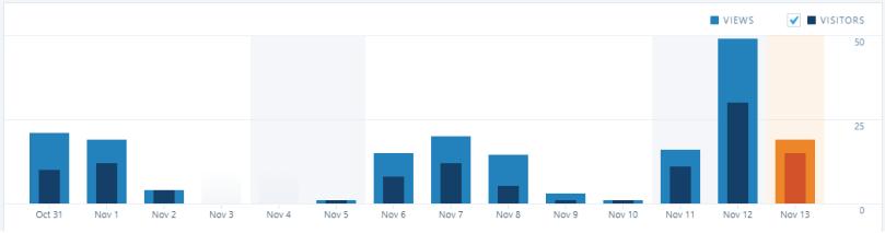 blogviewsperday